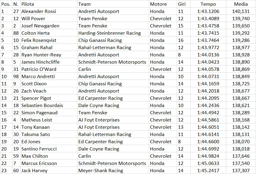 Indycar | GP Road America 2019: Rossi e Hunter-Reay al comando nelle libere del venerdì 2