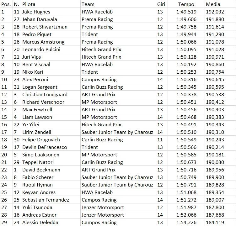 F3   GP Francia 2019: Hughes beffa Daruvala e si prende la pole 1