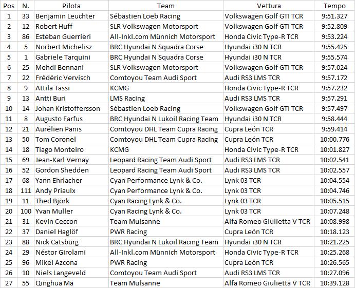 "WTCR | Nürburgring: il ""maestro"" Leuchter conquista la seconda pole position del weekend 1"
