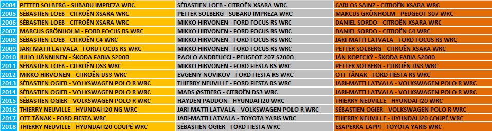 WRC | Rally di Sardegna 2019 - Anteprima 2