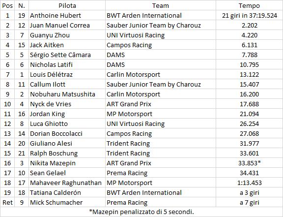 F2 | GP Francia: seconda sprint race consecutiva per Hubert 1