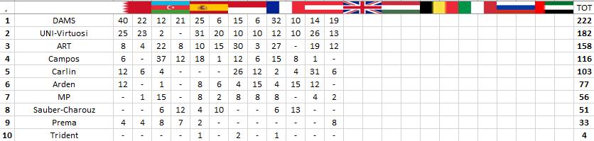 F2 | GP Austria: torna al successo Câmara, Ghiotto ancora secondo 3