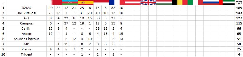 F2 | GP Francia: seconda sprint race consecutiva per Hubert 3