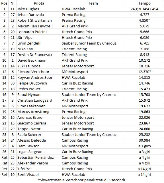 F3 | GP Austria: disastro Prema, Hughes vince gara-2 1