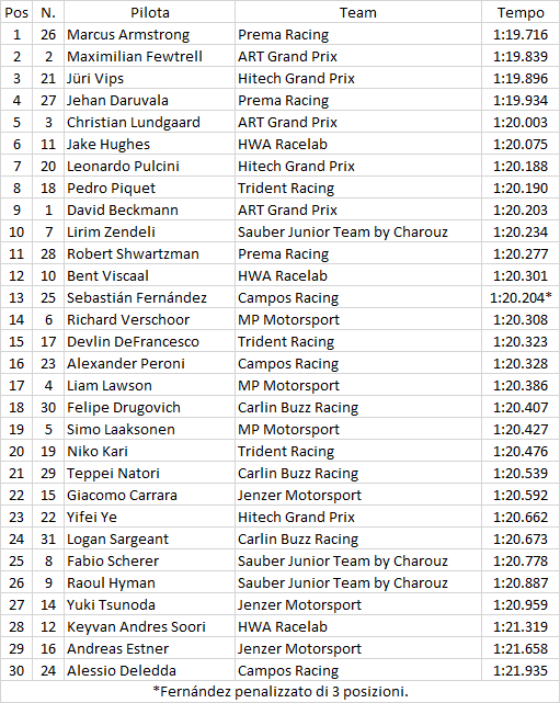 F3 | GP Austria: Armstrong detta legge in qualifica, Shwartzman in sesta fila 1