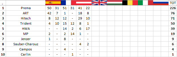 F3 | GP Austria: disastro Prema, Hughes vince gara-2 3
