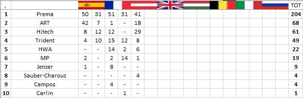 F3 | GP Austria: Vips chiude la striscia di vittorie Prema 3