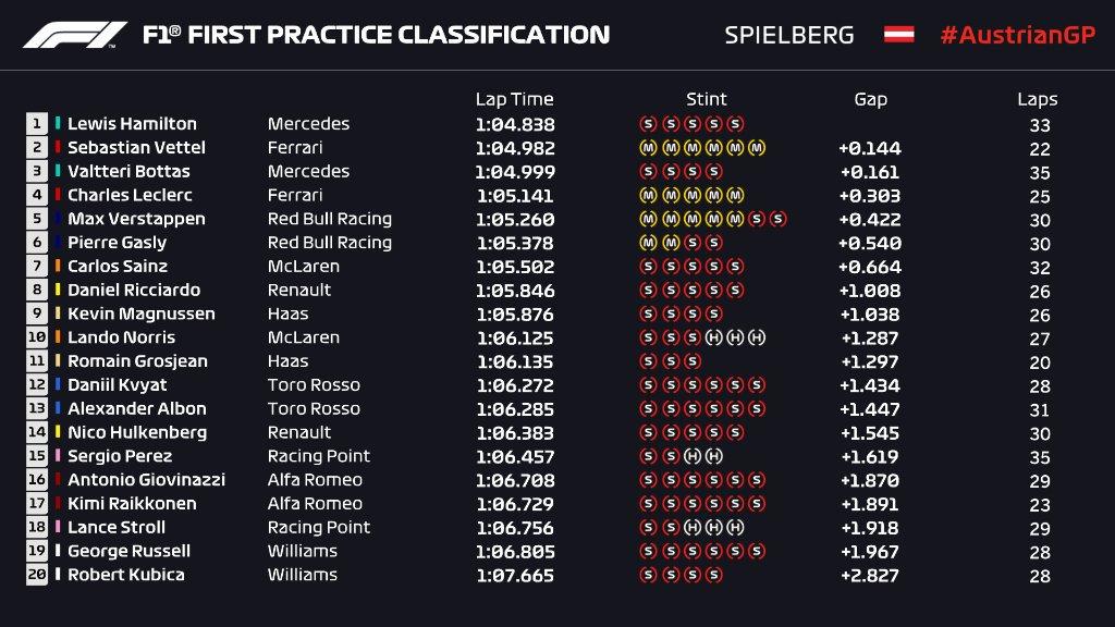 F1 | GP Austria: Hamilton al comando nella FP1, Vettel subito dietro 1