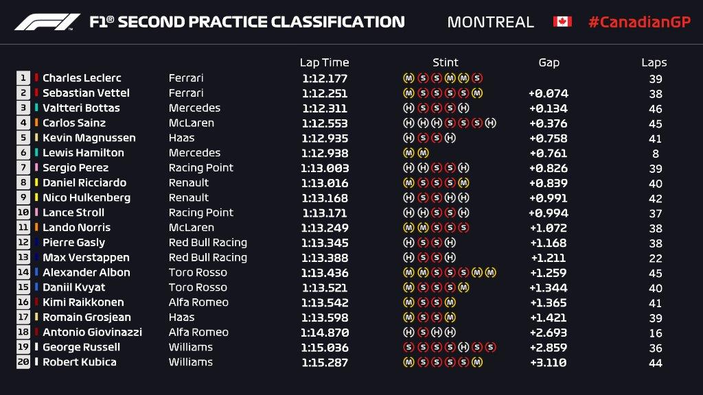 F1 | GP Canada, FP2: le Ferrari di Leclerc e Vettel al comando 1