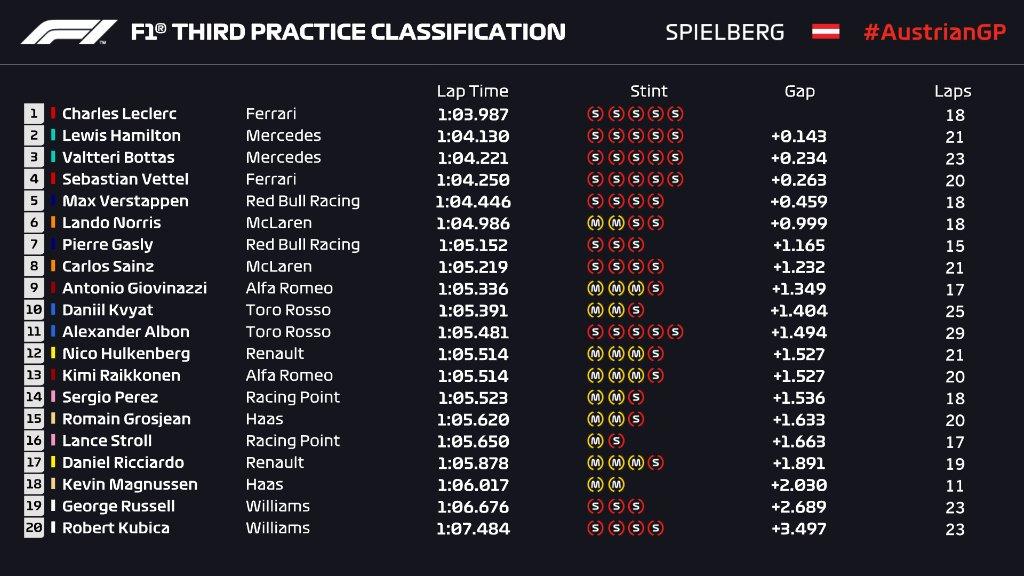 F1 | GP Austria, FP3: Leclerc comanda con la Ferrari sulle Mercedes 1