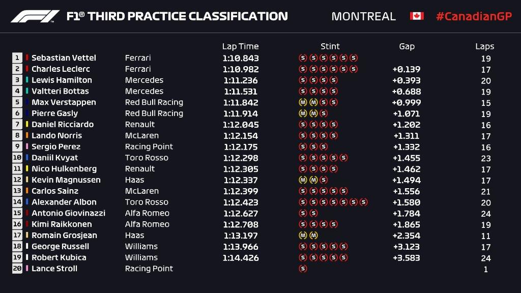 F1   GP Canada, FP3: ancora Ferrari davanti con Sebastian Vettel 1