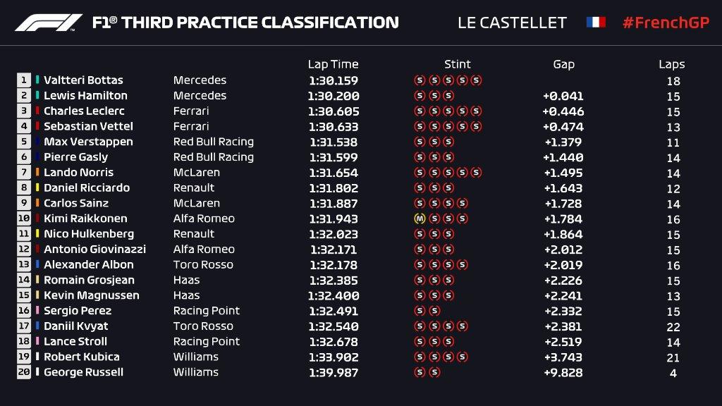 F1 | GP Francia, FP3: Mercedes al comando con Bottas e Hamilton 1