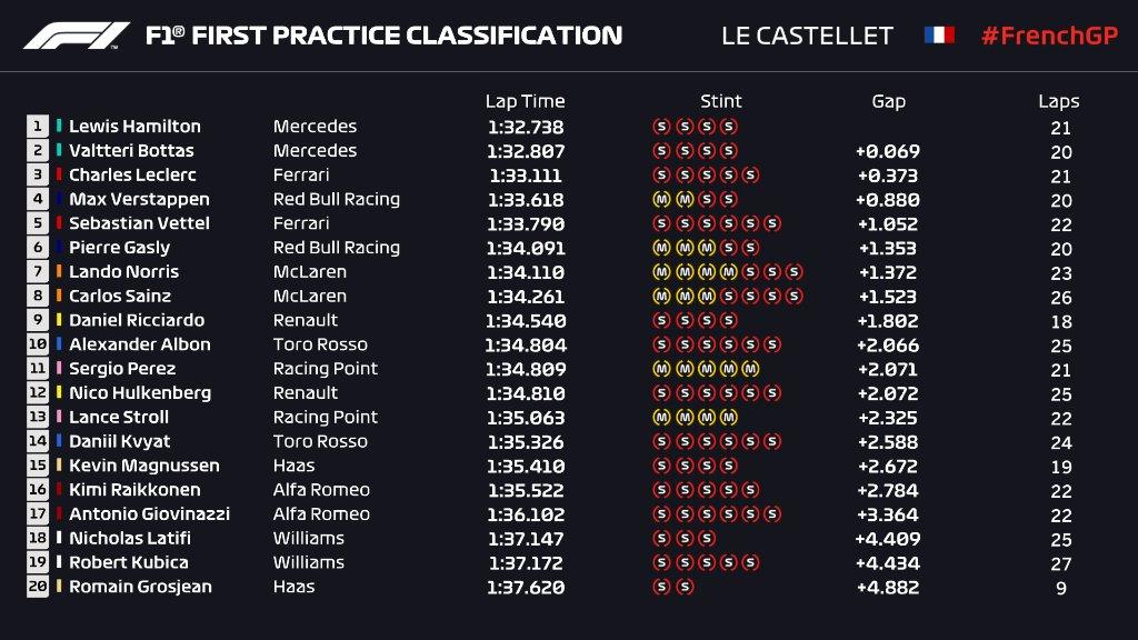F1   GP Francia: Hamilton il più veloce nella FP1 1