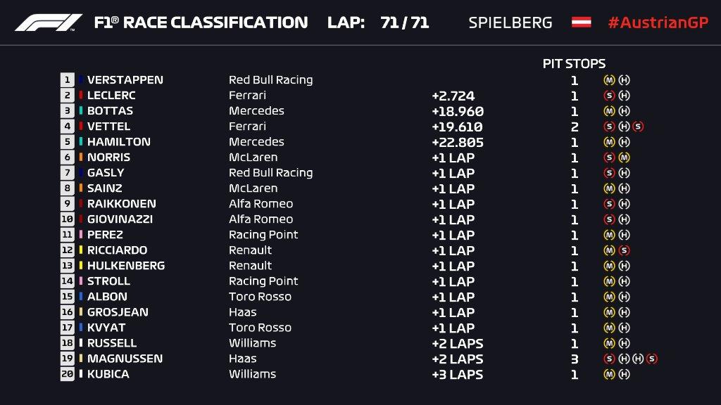 F1 | GP Austria: Verstappen vince su Leclerc dopo uno splendido duello (con contatto), ma è under investigation 1
