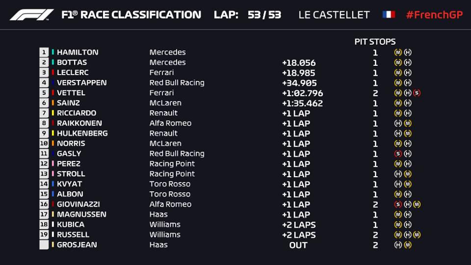 F1 | GP Francia: Hamilton domina su Bottas e Leclerc. Mercedes addormenta il mondiale 1