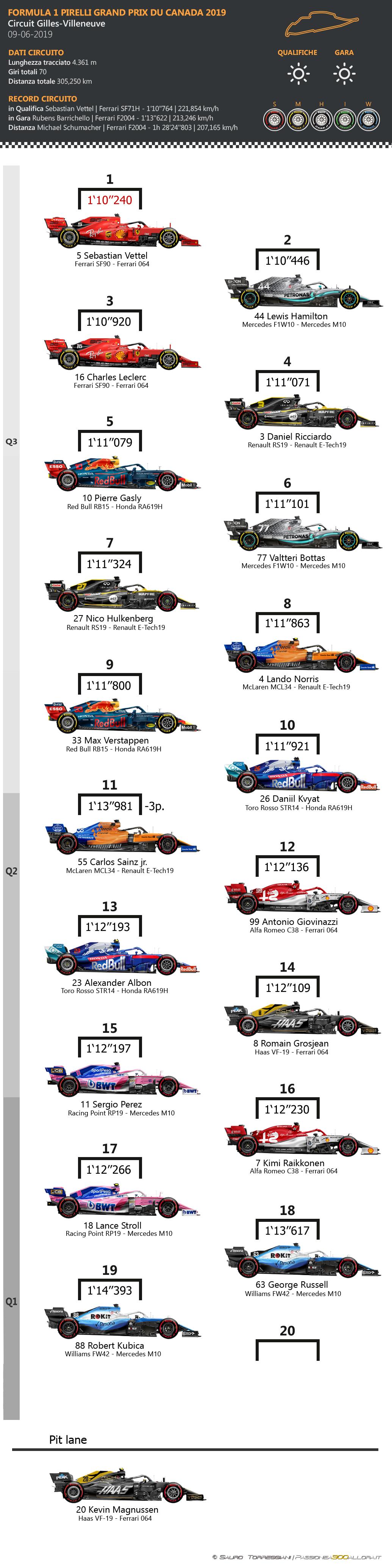F1   GP del Canada 2019: griglia di partenza, penalità e set a disposizione 1