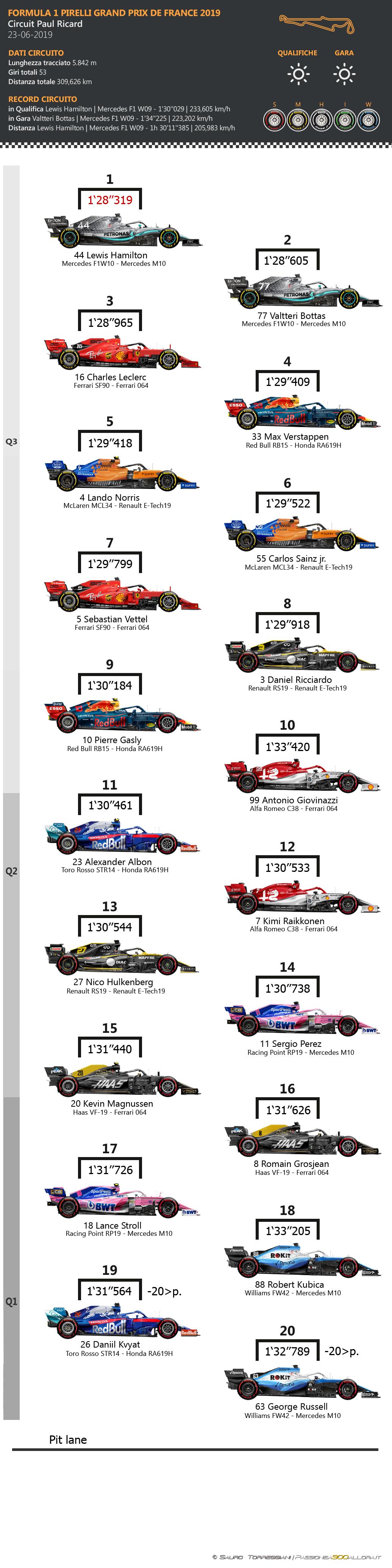 F1 | GP di Francia 2019: griglia di partenza, penalità e set a disposizione 1