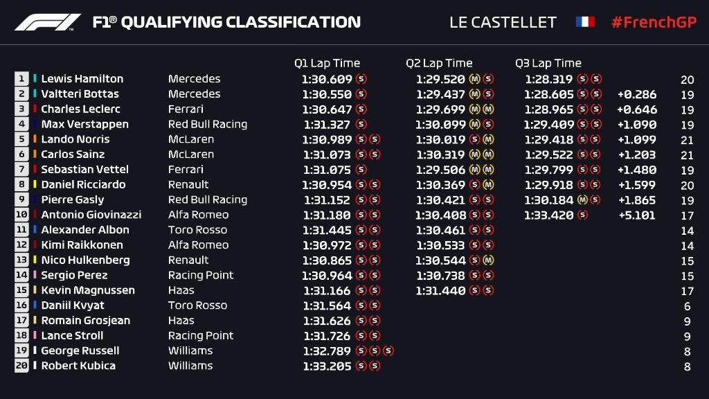 F1 | GP Francia, qualifiche: Pole numero 86 per Lewis Hamilton 1
