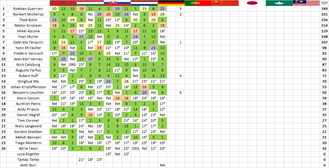 WTCR   Nürburgring: prima vittoria stagionale per Norbert Michelisz 2