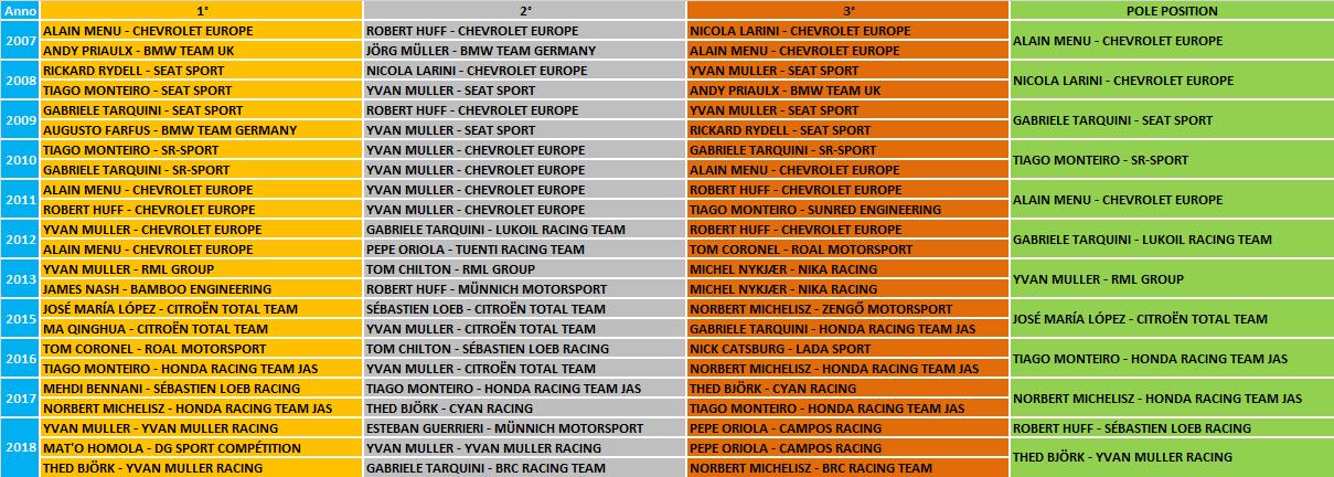 WTCR   GP Portogallo 2019 - Anteprima 3