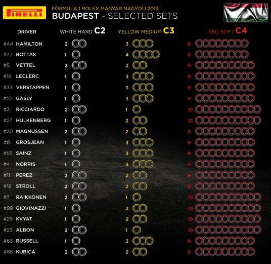F1 | Le mescole selezionate dai piloti per il Gran Premio d'Ungheria 1