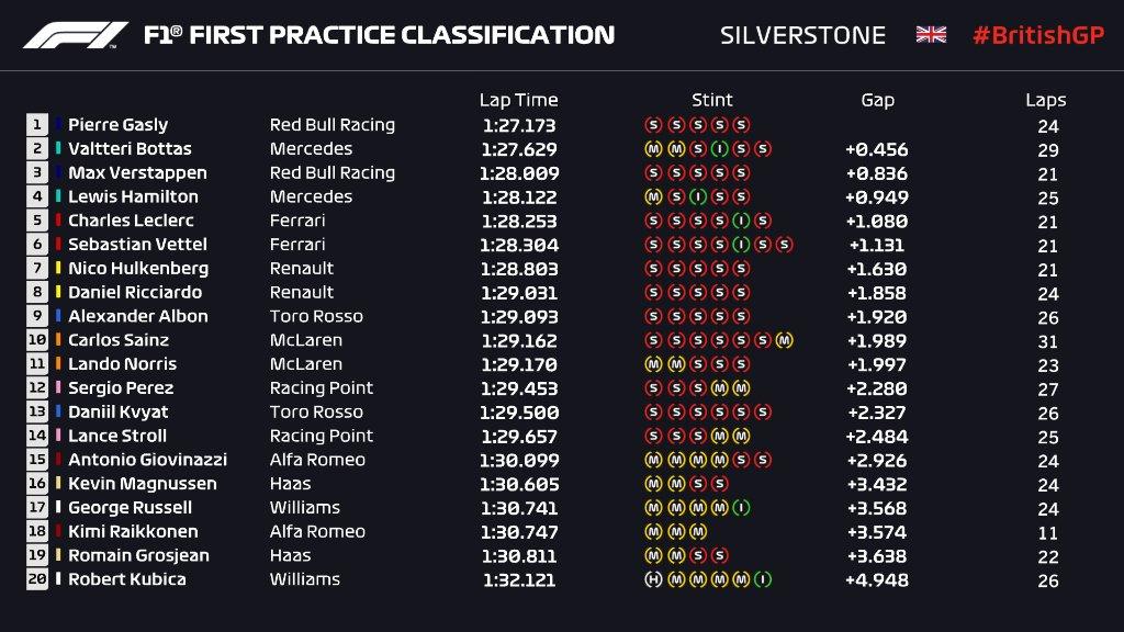 F1 | GP Gran Bretagna, FP1: Gasly davanti con la Red Bull 1