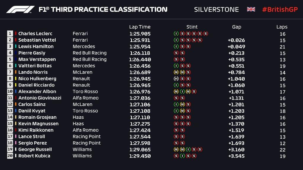 F1 | GP Gran Bretagna, FP3: lampo Ferrari. Leclerc, Vettel e Hamilton in 49 millesimi 1