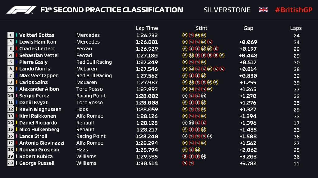 F1 | GP Gran Bretagna: Mercedes al comando nella FP2, Bottas miglior tempo 1