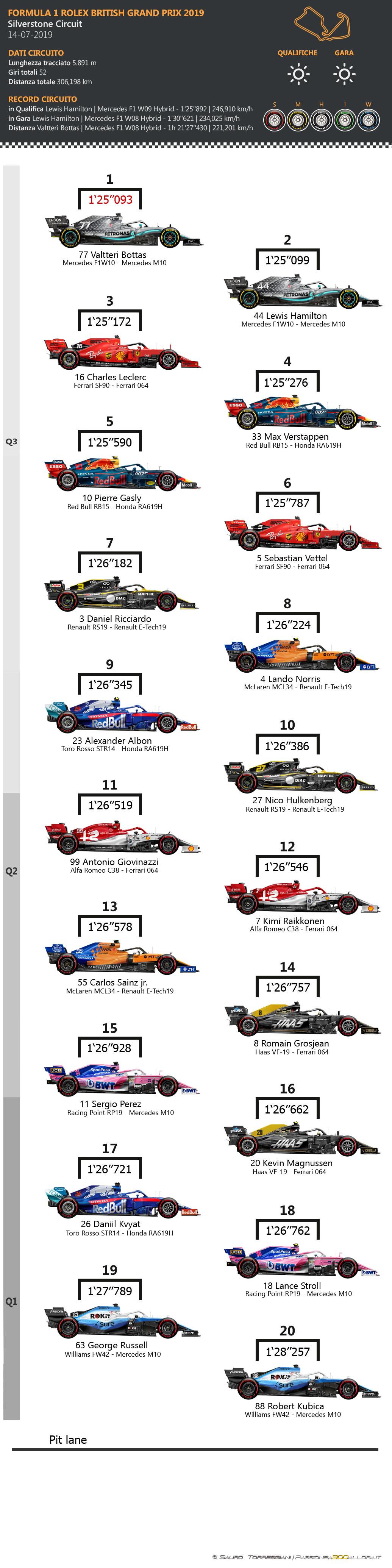F1 | GP di Gran Bretagna 2019: griglia di partenza, penalità e set a disposizione 1