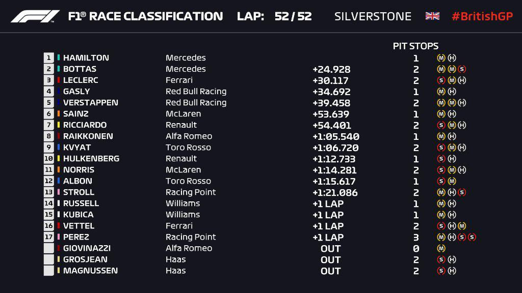 F1 | GP Gran Bretagna: Hamilton è il Re, ma che spettacolo dietro! 1