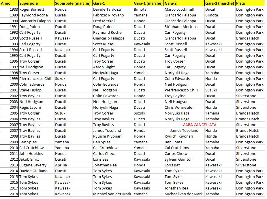 SBK | GP Gran Bretagna 2019 - Anteprima 1