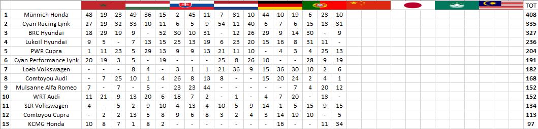 WTCR | Vila Real: Michelisz, Azcona e Monteiro trionfano in Portogallo 5
