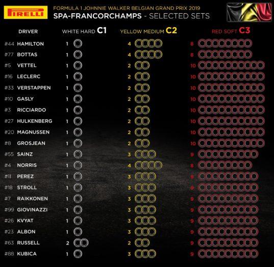 F1 | Le mescole selezionate dai piloti per il Gran Premio del Belgio 1