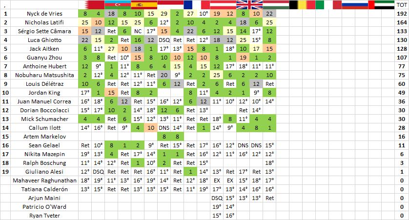 F2 | GP Ungheria: Latifi vince la feature race davanti a de Vries 2