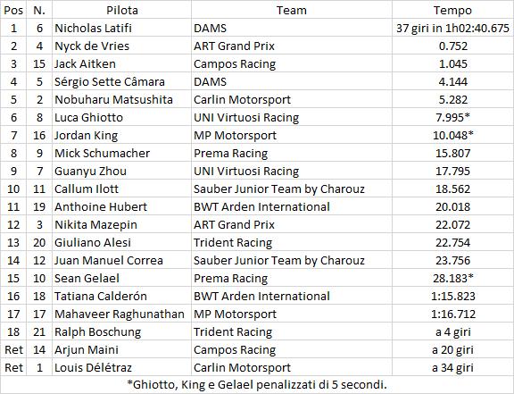 F2 | GP Ungheria: Latifi vince la feature race davanti a de Vries 1