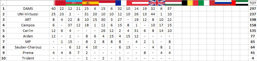 F2 | GP Ungheria: Latifi vince la feature race davanti a de Vries 3