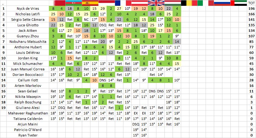 F2 | GP Ungheria: prima vittoria per Mick Schumacher 2