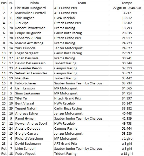 F3 | GP Ungheria: Lundgaard domina gara-1, doppietta ART con Fewtrell 1