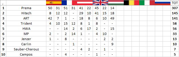 F3 | GP Ungheria: Lundgaard domina gara-1, doppietta ART con Fewtrell 3