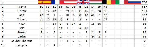 F3 | GP Belgio: Piquet vince gara-1 davanti alle Prema 3