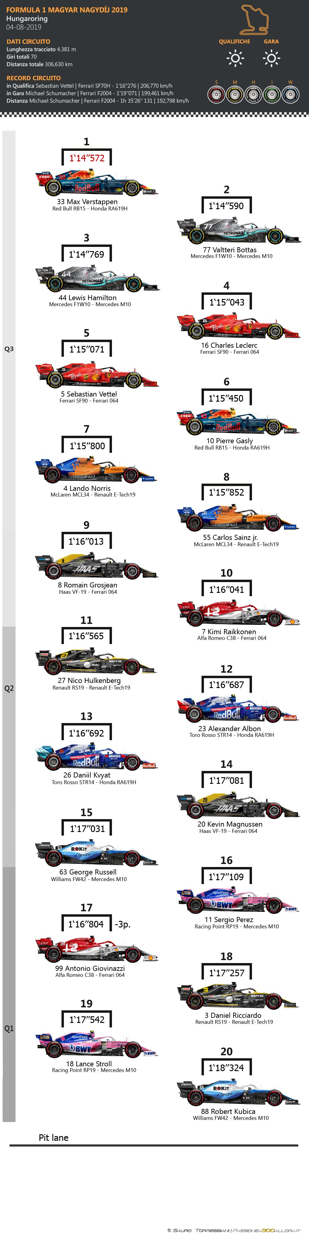 F1 | GP d'Ungheria 2019: griglia di partenza, penalità e set a disposizione 1