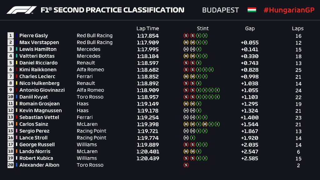 F1 | GP Ungheria: miglior tempo nella FP2 per Gasly, prima della pioggia 1