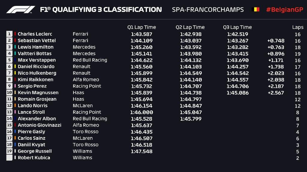 F1 | GP Belgio, qualifiche: Pole Leclerc, prima fila tutta Ferrari 1
