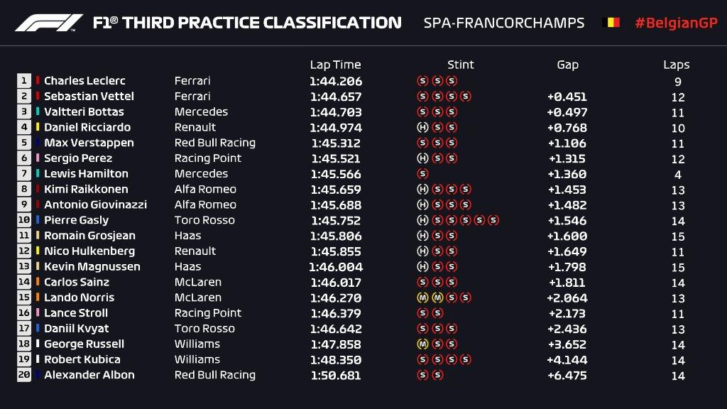 F1 | GP Belgio, FP3: Ferrari ancora davanti con Leclerc, botto per Hamilton 1