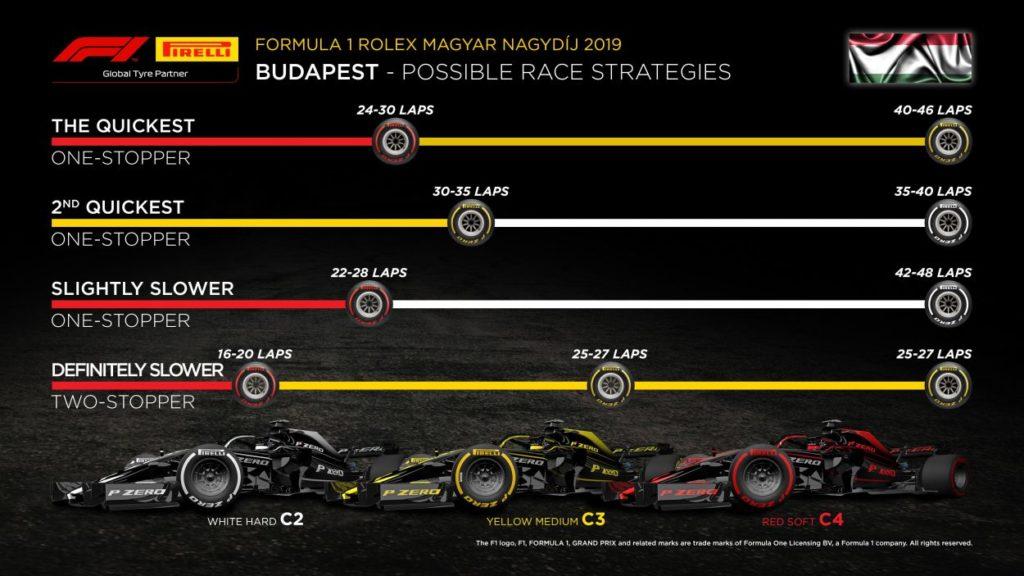 F1 | GP d'Ungheria 2019: griglia di partenza, penalità e set a disposizione 3