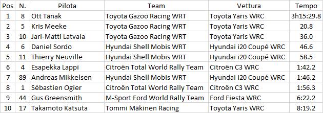 WRC | Tripletta Toyota in Germania, quinta vittoria per Ott Tänak 2