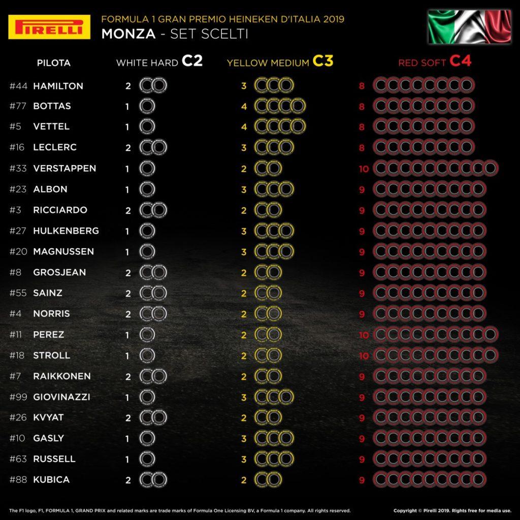 F1 | Gran Premio d'Italia 2019: anteprima, statistiche, record ed orari di Monza 2