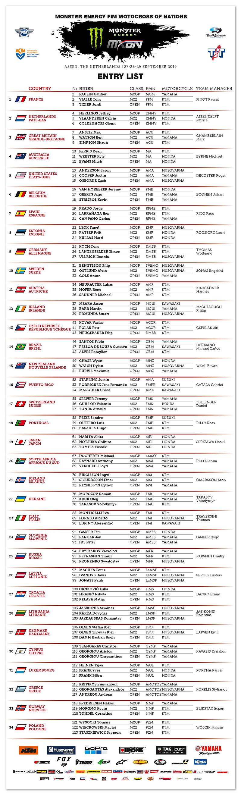 MXGP | La entry list del Motocross delle Nazioni 2019 1