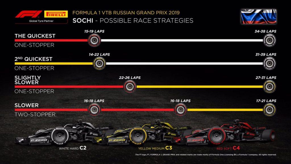 F1 | GP Russia 2019: griglia di partenza, penalità e set a disposizione 3
