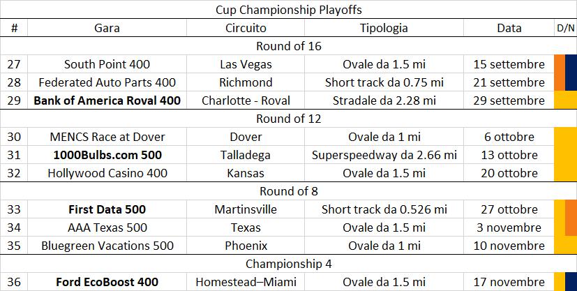 NASCAR | Anteprima playoff Cup Series 2019 18